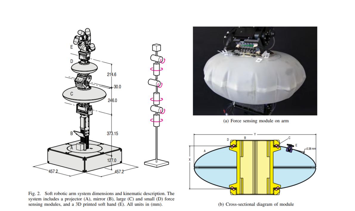 迪士尼造了一个「充气」机械臂,动作灵巧适合拥抱
