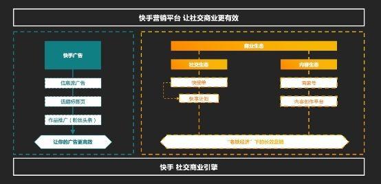 中国互联网的前10年,实际上是借鉴、复制西方互联网经验的10年。无论是电商、搜索、短视频都能在硅谷找到对应的公司。10年后,中国互联网已俨然全球市场上的模板,商业模式已从复制硅谷模式转变成出口中国模式。   在中国短视频江湖,快手是一个极为特殊和现象级的存在。他正用自己商业化的经历诠释着中国互联网从复制到超越的整个过程。站在社交鼻祖Facebook的肩膀上,快手在视频社交模式、特别是商业化的探索中走出了一片新大陆。   商业化向来被认为是客户体验的天敌。在一些科技公司因为商业化的不当,技术价值观遭遇滑坡