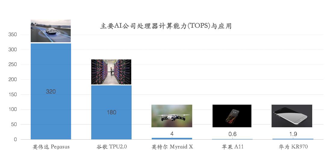 自动驾驶处理器是人工智能产业的珠穆朗玛